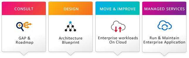 Cloud services check out our first webinars series on oracle cloud migration malvernweather Images